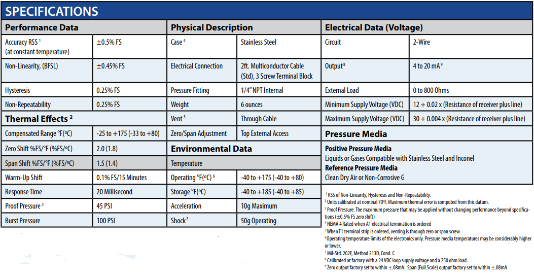 201 Low Differential Gauge Pressure Transducer - Alpha Controls
